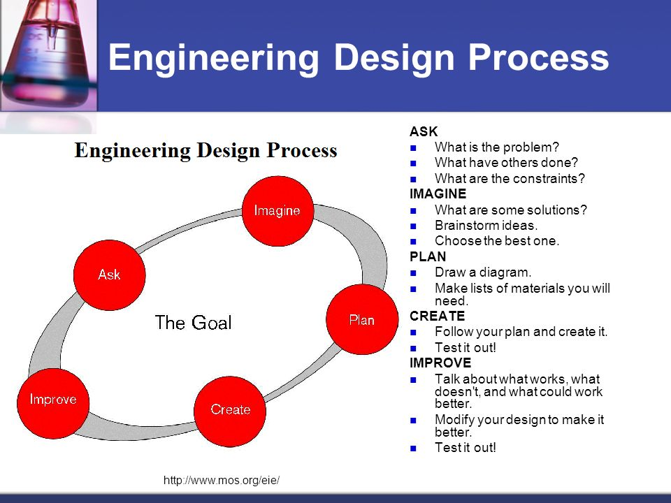 Engineering Design Process ASK What is the problem.