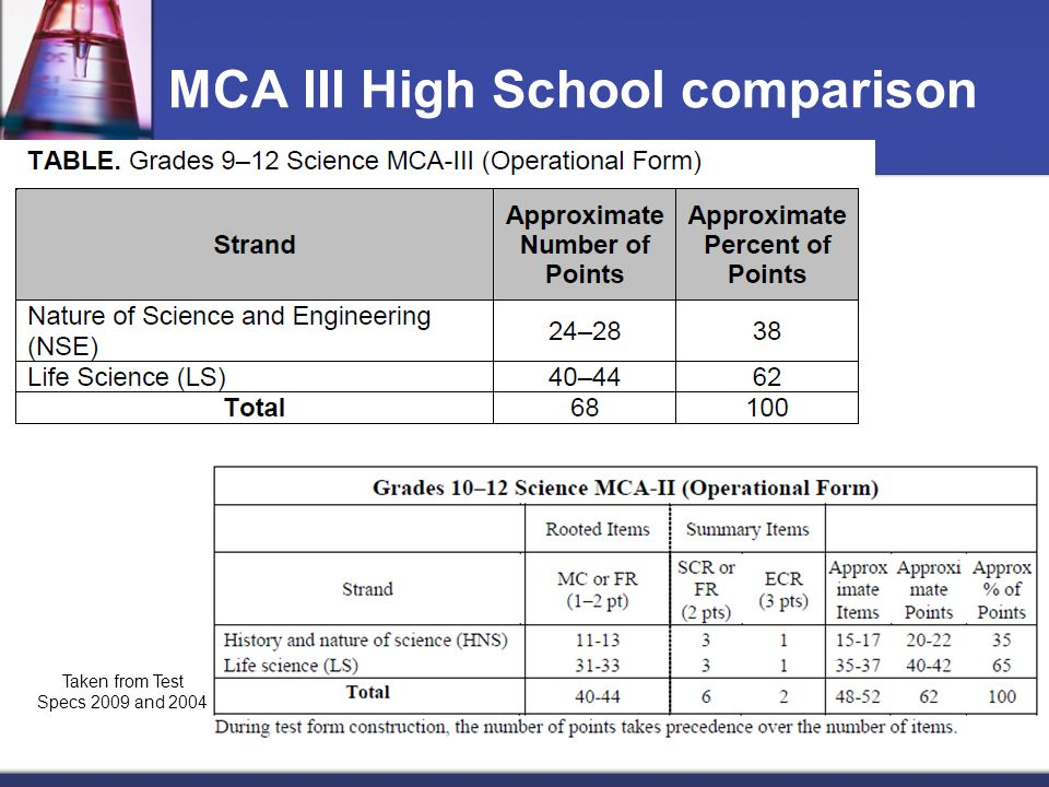 MCA III High School comparison Taken from Test Specs 2009 and 2004