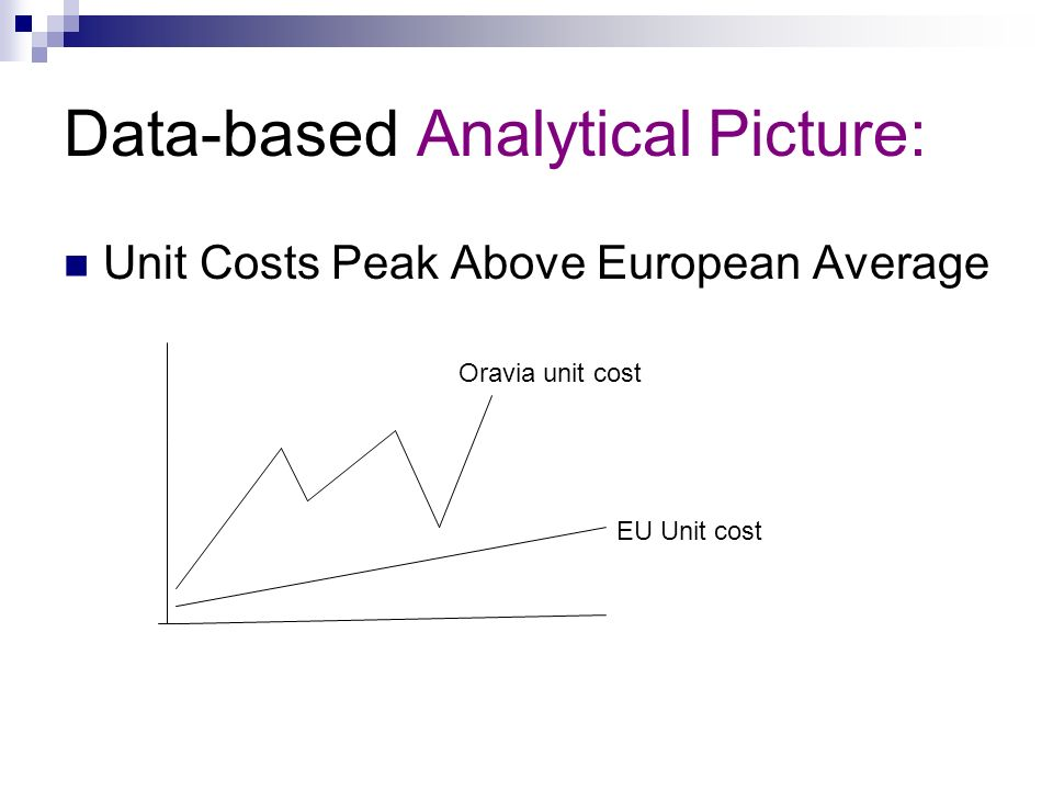 Data-based Analytical Picture: Unit Costs Peak Above European Average Oravia unit cost EU Unit cost