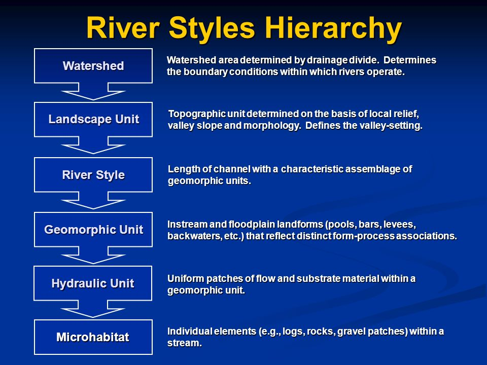 River Styles Hierarchy Watershed Watershed area determined by drainage divide.