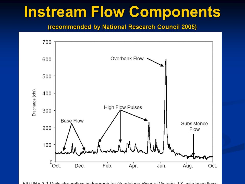 (recommended by National Research Council 2005) Instream Flow Components