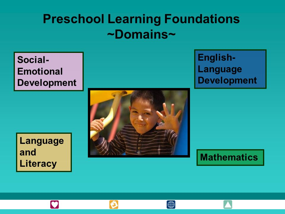Social- Emotional Development English- Language Development Language and Literacy Mathematics Preschool Learning Foundations ~Domains~
