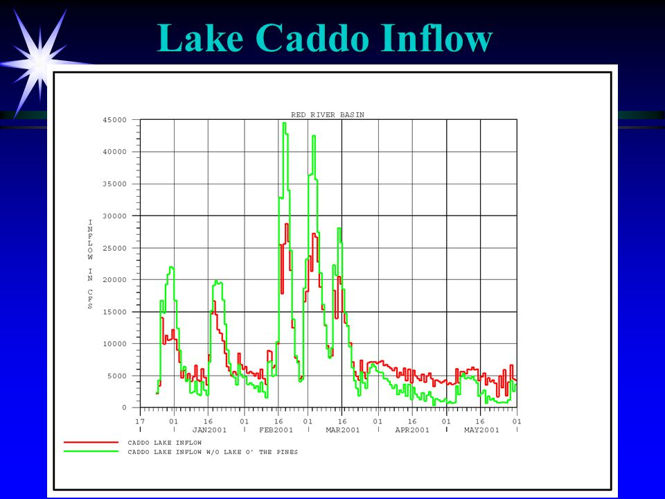 Lake Caddo Inflow
