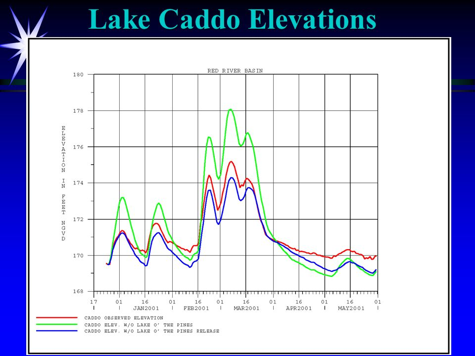 Lake Caddo Elevations