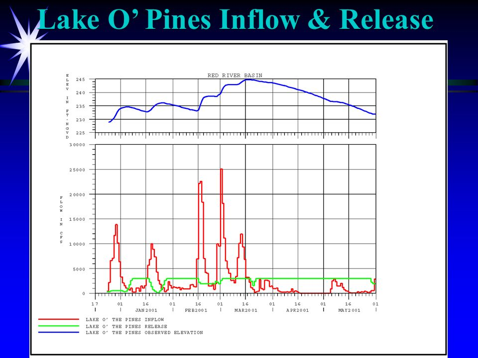 Lake O Pines Inflow & Release