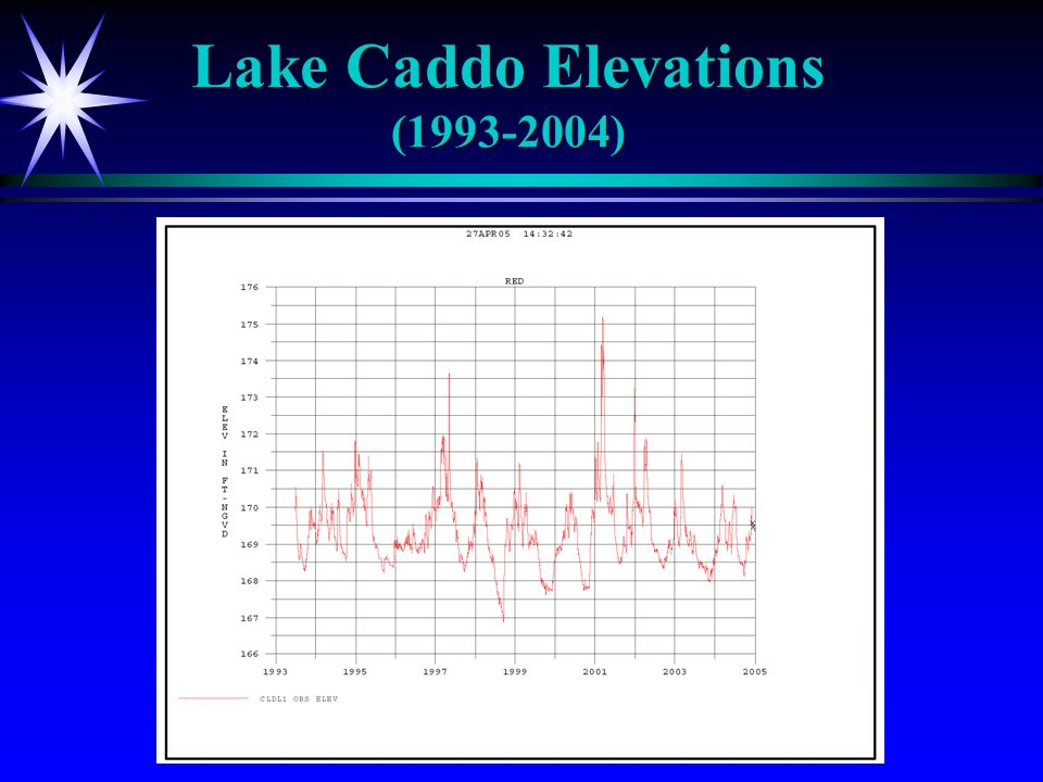 Lake Caddo Elevations (1993-2004)
