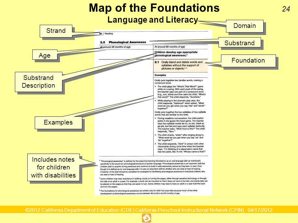 ©2012 California Department of Education (CDE) California Preschool Instructional Network (CPIN) 04/17/2012 24 Domain Map of the Foundations Language and Literacy Strand Substrand Age Foundation Examples Substrand Description Substrand Description Map of the Foundations Includes notes for children with disabilities