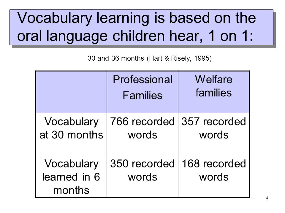 4 Vocabulary learning is based on the oral language children hear, 1 on 1: 30 and 36 months (Hart & Risely, 1995) Professional Families Welfare families Vocabulary at 30 months 766 recorded words 357 recorded words Vocabulary learned in 6 months 350 recorded words 168 recorded words
