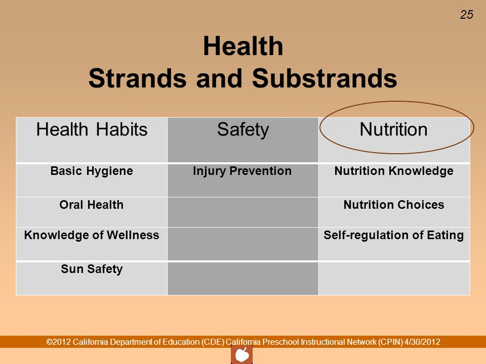 ©2012 California Department of Education (CDE) California Preschool Instructional Network (CPIN) 4/30/ Health Strands and Substrands Health HabitsSafetyNutrition Basic HygieneInjury PreventionNutrition Knowledge Oral Health Nutrition Choices Knowledge of Wellness Self-regulation of Eating Sun Safety