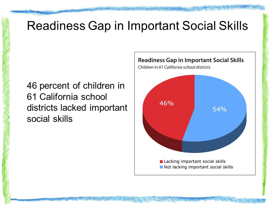 Readiness Gap in Important Social Skills 46 percent of children in 61 California school districts lacked important social skills