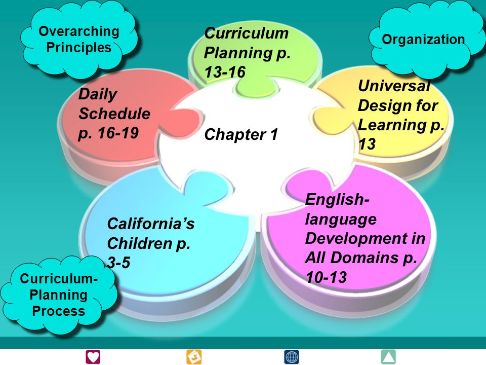 Chapter 1 Californias Children p. 3-5 English- language Development in All Domains p.