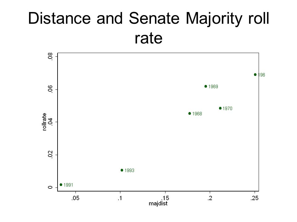 Distance and Senate Majority roll rate