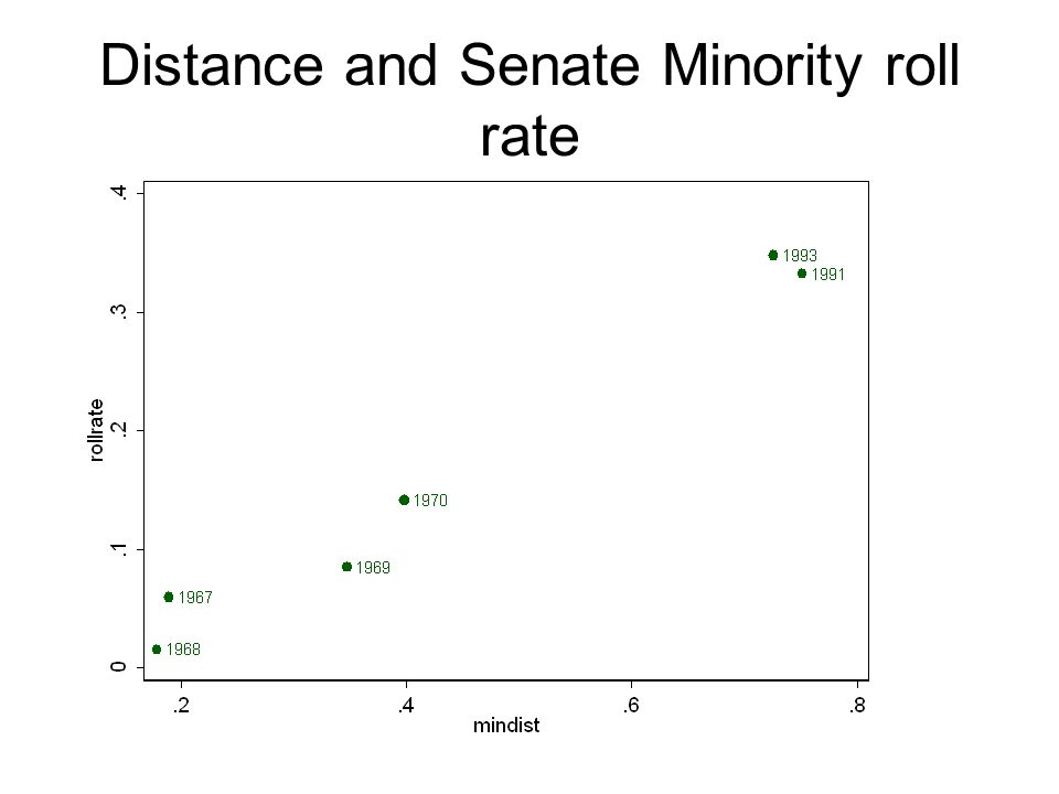 Distance and Senate Minority roll rate