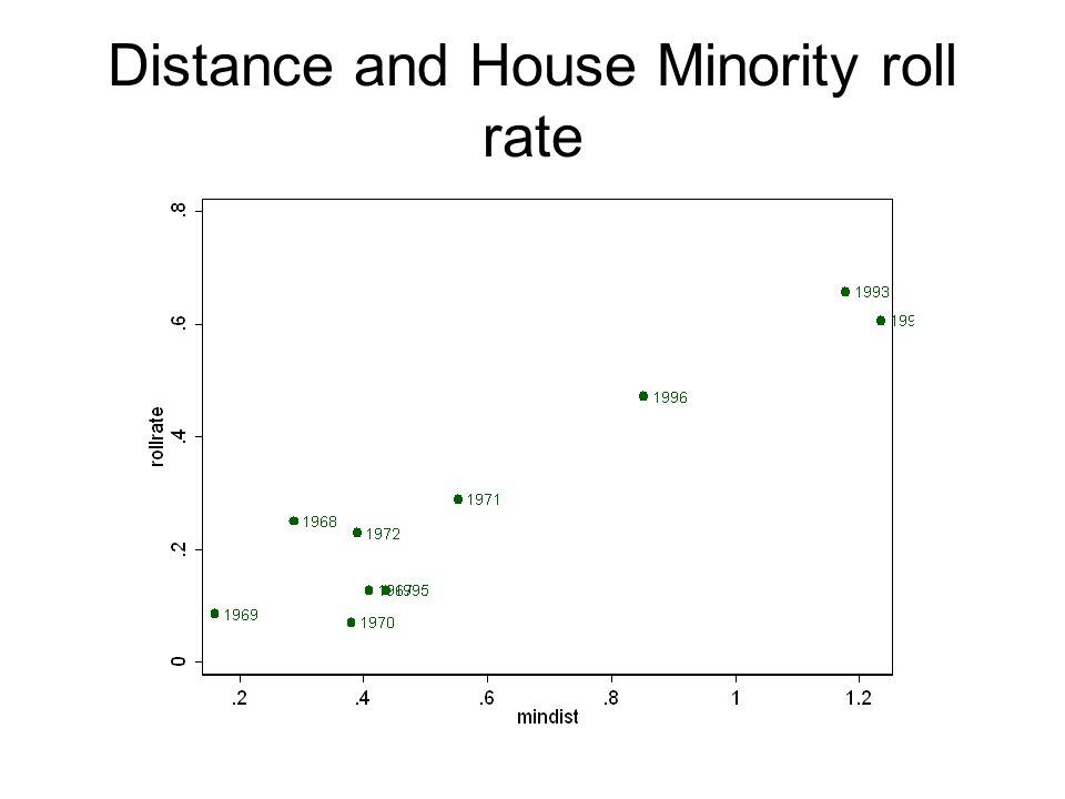 Distance and House Minority roll rate