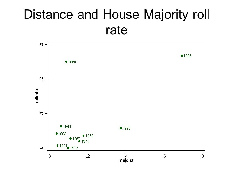 Distance and House Majority roll rate