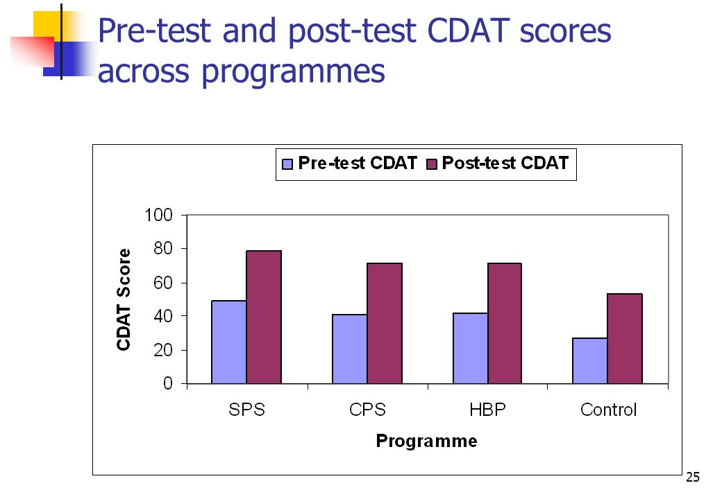25 Pre-test and post-test CDAT scores across programmes