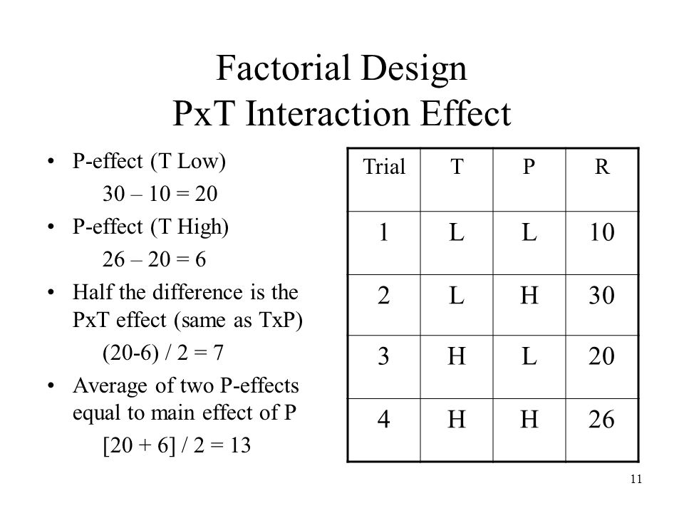 11 Factorial Design PxT Interaction Effect P-effect (T Low) 30 – 10 = 20 P-effect (T High) 26 – 20 = 6 Half the difference is the PxT effect (same as TxP) (20-6) / 2 = 7 Average of two P-effects equal to main effect of P [20 + 6] / 2 = 13 TrialTPR 1LL10 2LH30 3HL20 4HH26