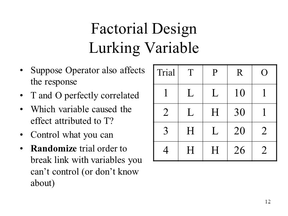 12 Factorial Design Lurking Variable Suppose Operator also affects the response T and O perfectly correlated Which variable caused the effect attributed to T.