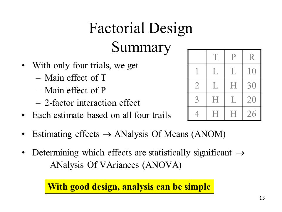 13 Factorial Design Summary With only four trials, we get –Main effect of T –Main effect of P –2-factor interaction effect Each estimate based on all four trails Estimating effects ANalysis Of Means (ANOM) Determining which effects are statistically significant ANalysis Of VAriances (ANOVA) TPR 1LL10 2LH30 3HL20 4HH26 With good design, analysis can be simple