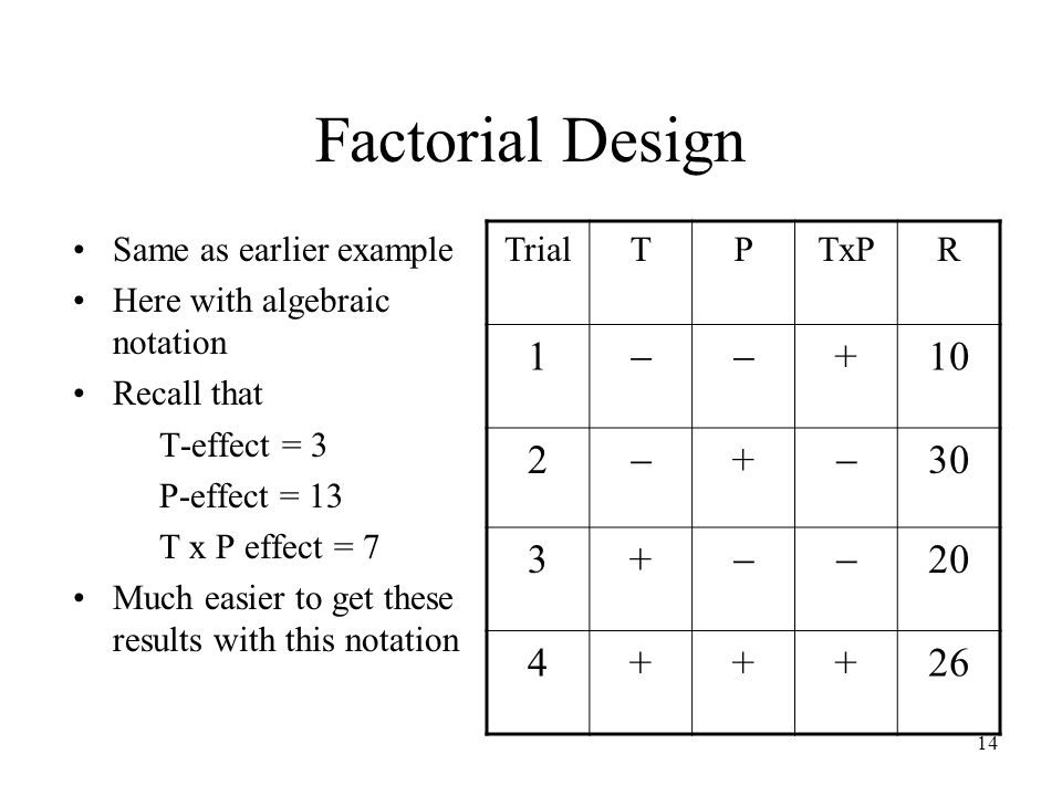 14 Factorial Design Same as earlier example Here with algebraic notation Recall that T-effect = 3 P-effect = 13 T x P effect = 7 Much easier to get these results with this notation TrialTPTxPR 1 +10 2 + 30 3+ 20 4+++26