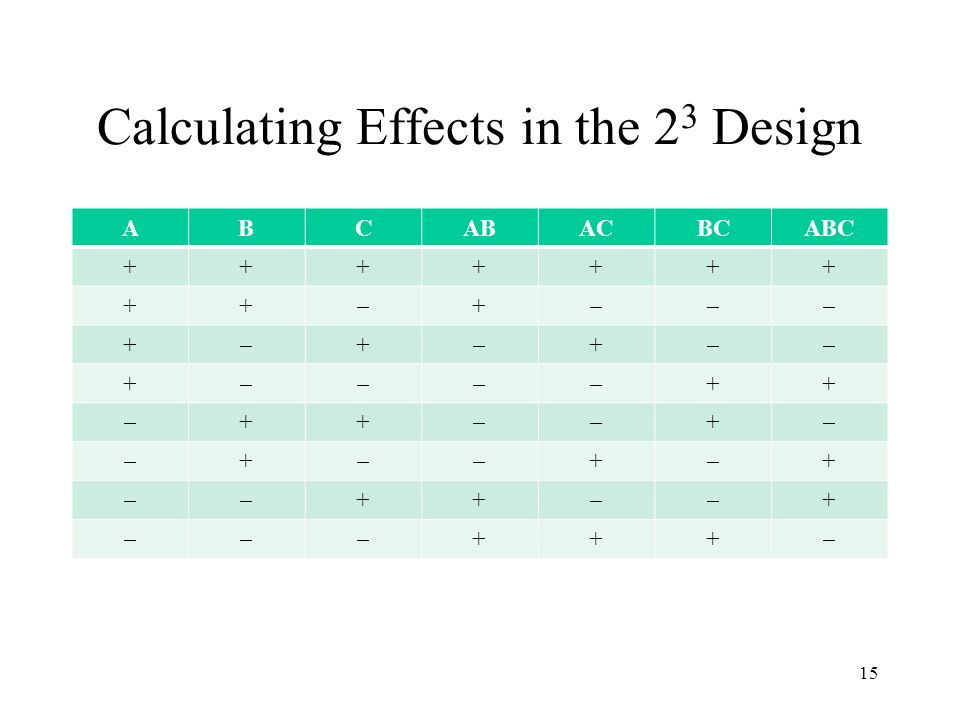 Calculating Effects in the 2 3 Design ABCABACBCABC +++++++ ++ + + + + + ++ ++ + + + + ++ + +++ 15