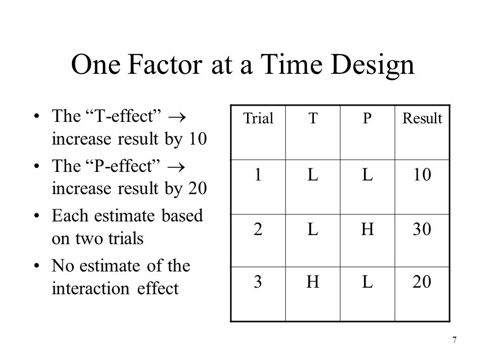 7 One Factor at a Time Design The T-effect increase result by 10 The P-effect increase result by 20 Each estimate based on two trials No estimate of the interaction effect TrialTPResult 1LL10 2LH30 3HL20