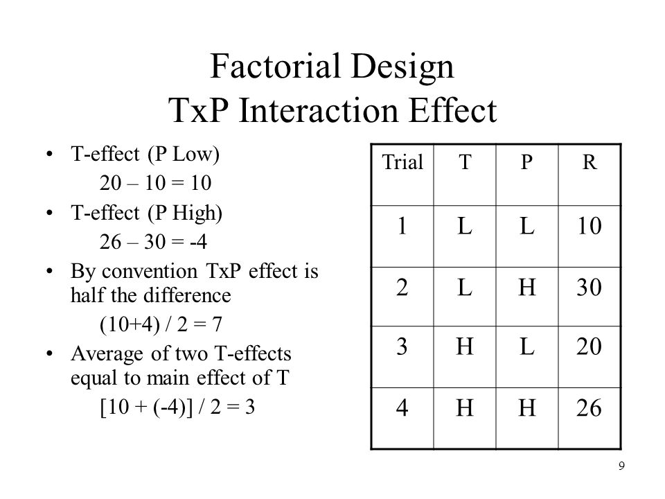 9 Factorial Design TxP Interaction Effect T-effect (P Low) 20 – 10 = 10 T-effect (P High) 26 – 30 = -4 By convention TxP effect is half the difference (10+4) / 2 = 7 Average of two T-effects equal to main effect of T [10 + (-4)] / 2 = 3 TrialTPR 1LL10 2LH30 3HL20 4HH26