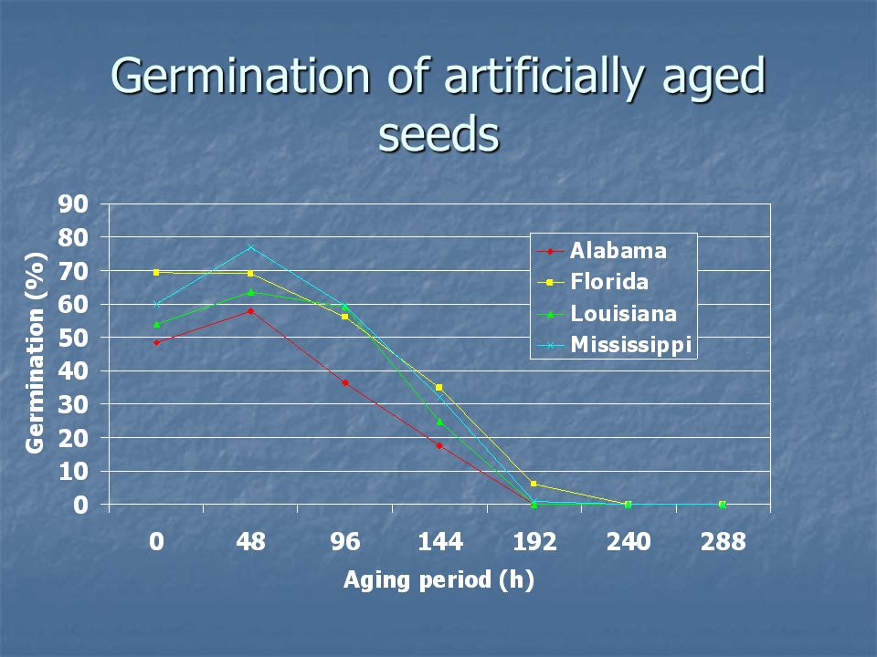 Germination of artificially aged seeds