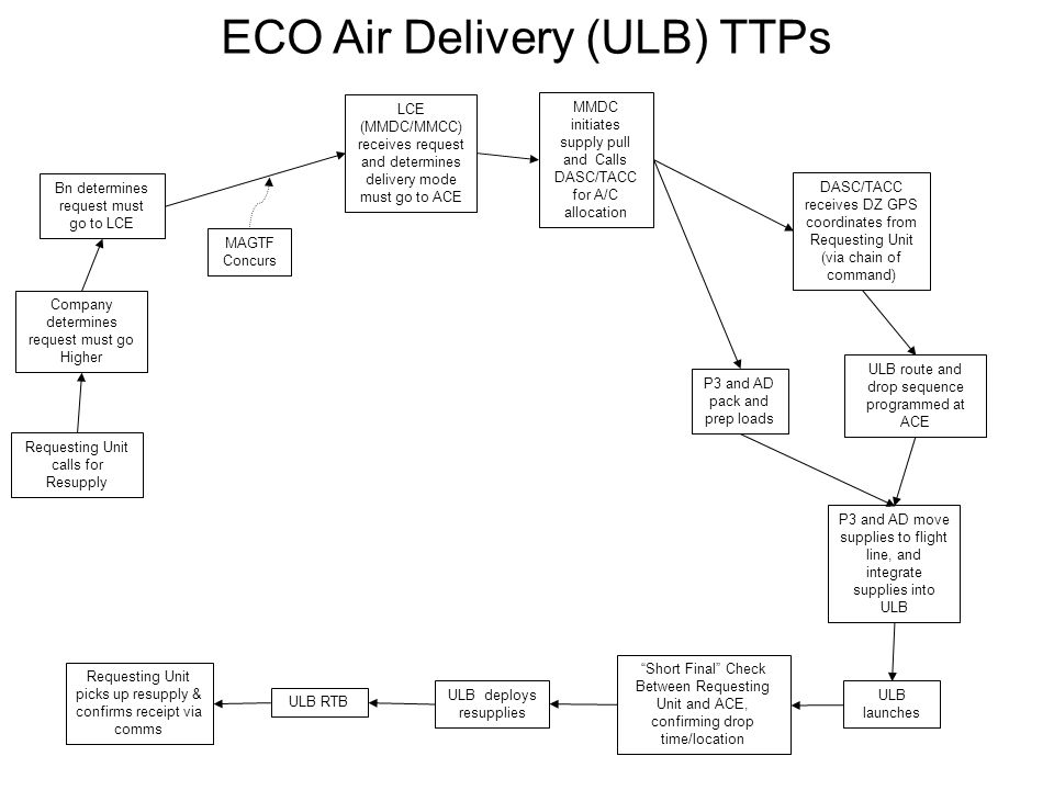 ECO Air Delivery (ULB) TTPs Requesting Unit calls for Resupply DASC/TACC receives DZ GPS coordinates from Requesting Unit (via chain of command) P3 and AD pack and prep loads ULB route and drop sequence programmed at ACE ULB deploys resupplies Requesting Unit picks up resupply & confirms receipt via comms Bn determines request must go to LCE MMDC initiates supply pull and Calls DASC/TACC for A/C allocation Company determines request must go Higher LCE (MMDC/MMCC) receives request and determines delivery mode must go to ACE P3 and AD move supplies to flight line, and integrate supplies into ULB ULB launches ULB RTB Short Final Check Between Requesting Unit and ACE, confirming drop time/location MAGTF Concurs