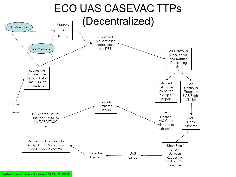 ECO UAS CASEVAC TTPs (Decentralized) Point of Injury Requesting Unit Identifies LZ, and Calls DASC/TACC for Medevac DASC/TACC Air Controller coordinates with PET Air Controller Allocates A/C and Notifies Requesting Unit Air Controller Programs UAS Flight Mission UAS Goes Airborne Short Final Check Between Requesting Unit and Air Controller UAS Lands Patient is Loaded Requesting Unit Hits Go Away Button & confirms CASEVAC via comms UAS Takes Off for Txfr point, tracked by DASC/TACC Co Monitors Bn Monitors Approve Or Modify Vetted through Squad Fires and CLOC 11/19/08 Manned helicopter preps for pickup at txfr point Manned A/C Goes Airborne to txfr point Casualty Transfer Occurs