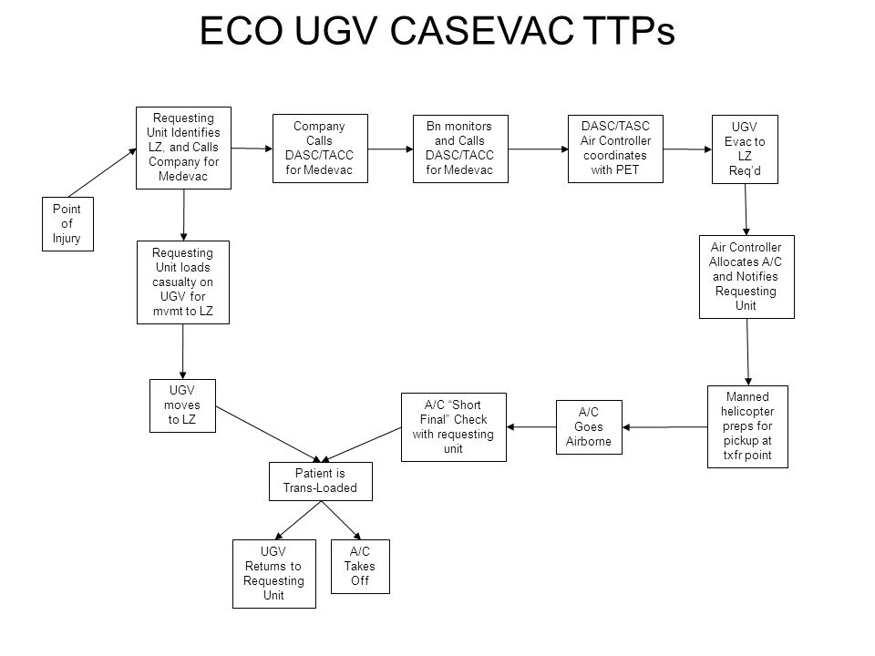 ECO UGV CASEVAC TTPs Point of Injury Requesting Unit Identifies LZ, and Calls Company for Medevac DASC/TASC Air Controller coordinates with PET Air Controller Allocates A/C and Notifies Requesting Unit A/C Goes Airborne Patient is Trans-Loaded A/C Takes Off Company Calls DASC/TACC for Medevac UGV Evac to LZ Reqd Requesting Unit loads casualty on UGV for mvmt to LZ UGV moves to LZ A/C Short Final Check with requesting unit UGV Returns to Requesting Unit Bn monitors and Calls DASC/TACC for Medevac Manned helicopter preps for pickup at txfr point