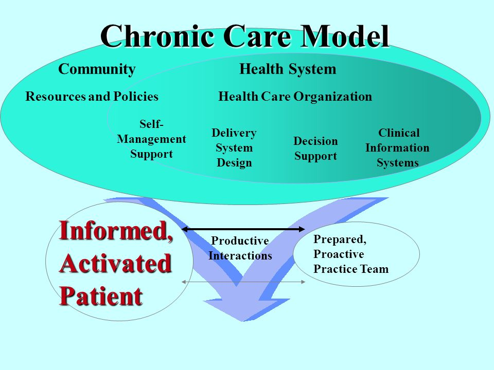 Informed, ActivatedPatient Productive Interactions Prepared, Proactive Practice Team Delivery System Design Decision Support Clinical Information Systems Self- Management Support Health System Resources and Policies Community Health Care Organization Chronic Care Model
