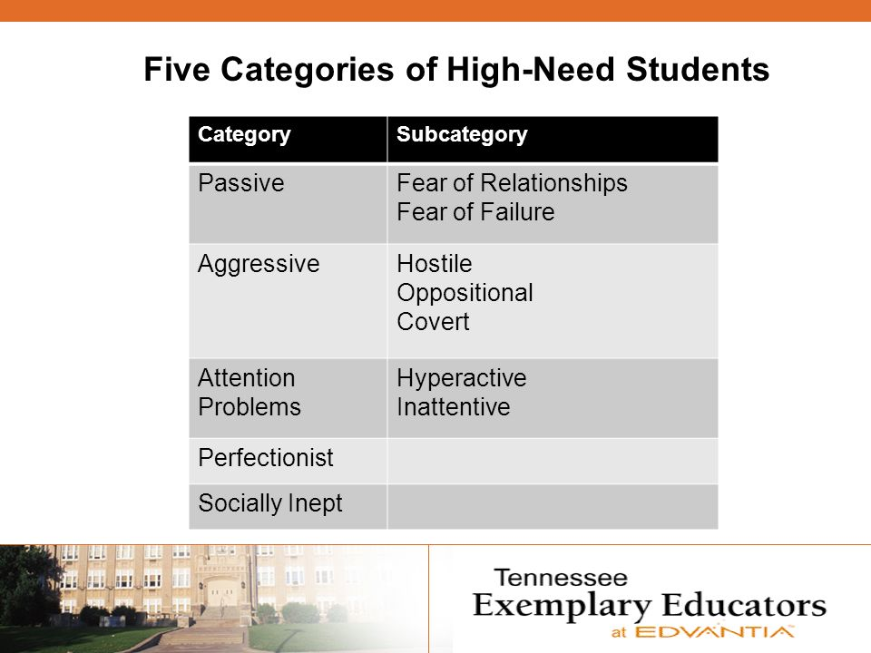 Five Categories of High-Need Students CategorySubcategory PassiveFear of Relationships Fear of Failure AggressiveHostile Oppositional Covert Attention Problems Hyperactive Inattentive Perfectionist Socially Inept