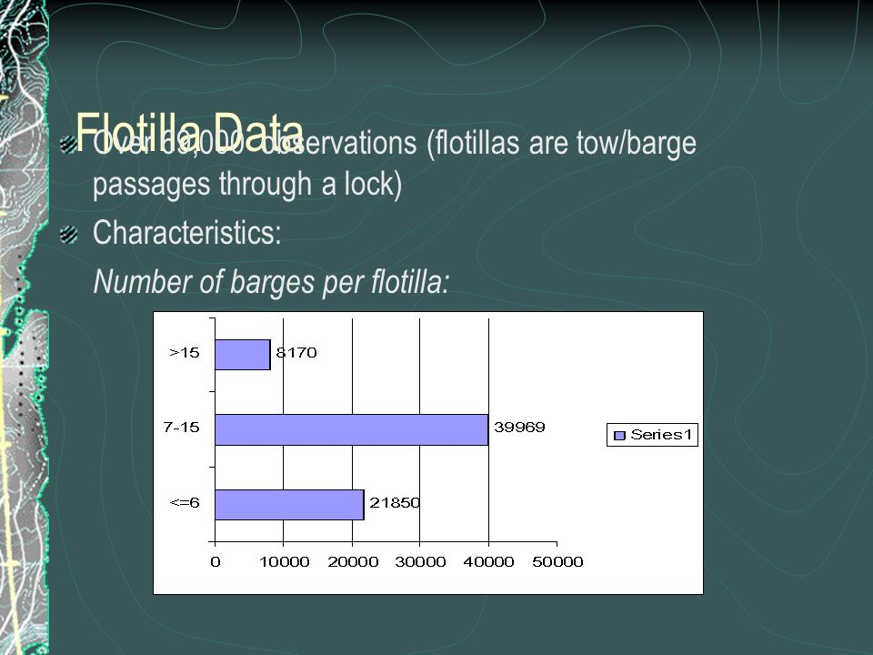 Flotilla Data Over 69,000 observations (flotillas are tow/barge passages through a lock) Characteristics: Number of barges per flotilla: