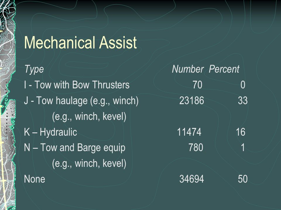 Mechanical Assist Type Number Percent I - Tow with Bow Thrusters 70 0 J - Tow haulage (e.g., winch) 23186 33 (e.g., winch, kevel) K – Hydraulic 11474 16 N – Tow and Barge equip 780 1 (e.g., winch, kevel) None 34694 50