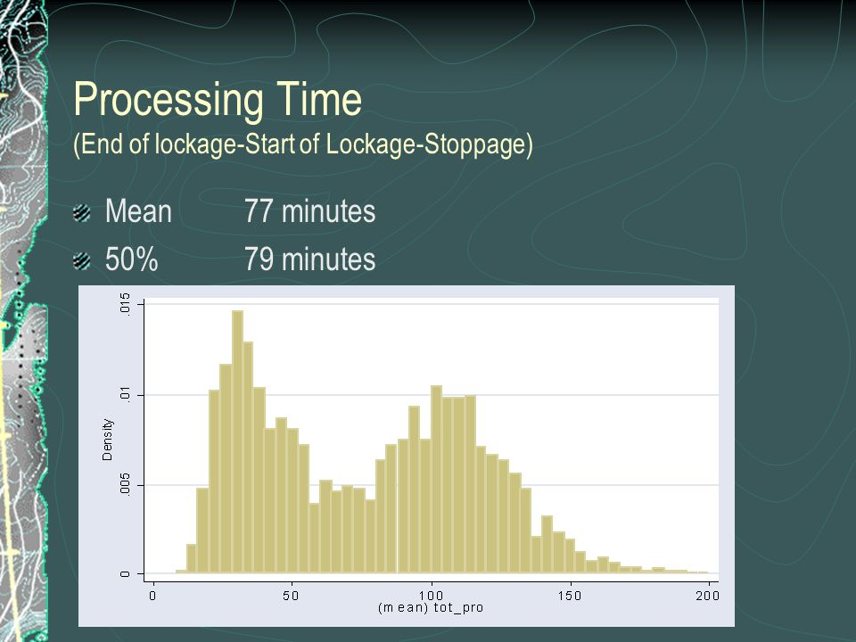 Processing Time (End of lockage-Start of Lockage-Stoppage) Mean77 minutes 50% 79 minutes
