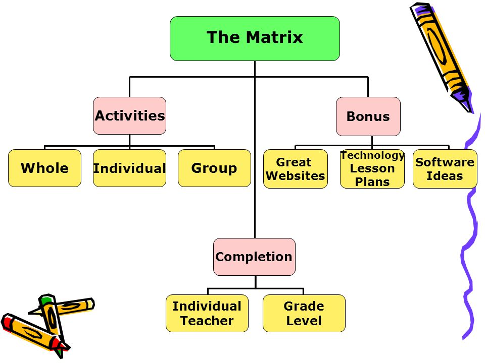 The Matrix Whole Individual Group Completion Individual Teacher Grade Level Activities Great Websites Bonus Technology Lesson Plans Software Ideas