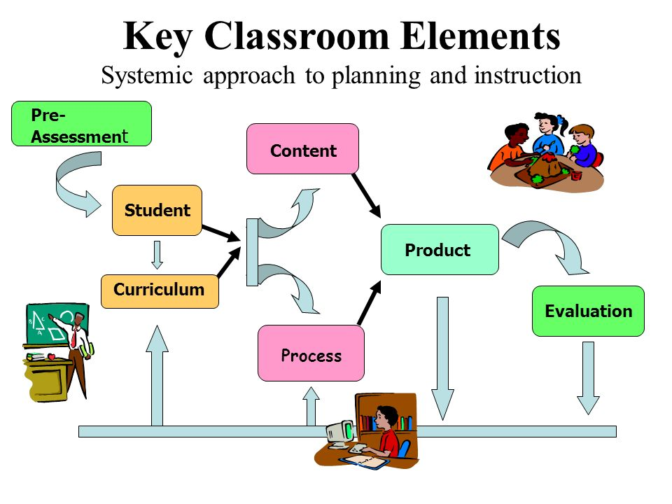 Key Classroom Elements Systemic approach to planning and instruction Pre- Assessmen t Curriculum Student Content Process Product Evaluation