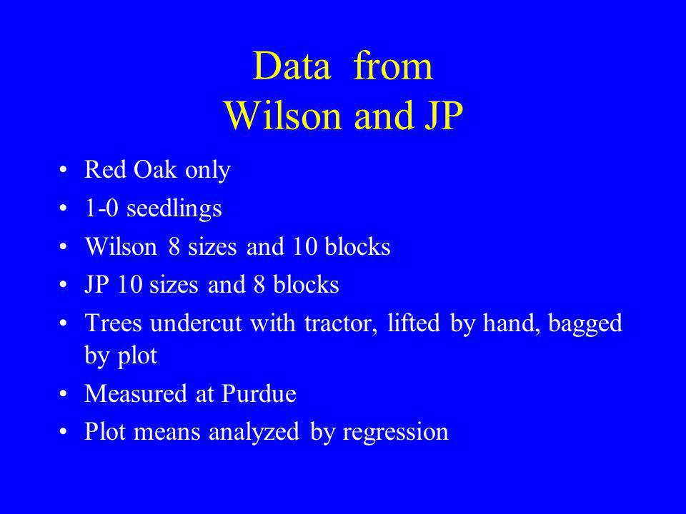 Data from Wilson and JP Red Oak only 1-0 seedlings Wilson 8 sizes and 10 blocks JP 10 sizes and 8 blocks Trees undercut with tractor, lifted by hand, bagged by plot Measured at Purdue Plot means analyzed by regression