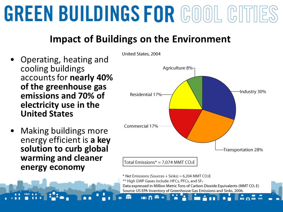 3 Impact of Buildings on the Environment Operating, heating and cooling buildings accounts for nearly 40% of the greenhouse gas emissions and 70% of electricity use in the United States Making buildings more energy efficient is a key solution to curb global warming and cleaner energy economy