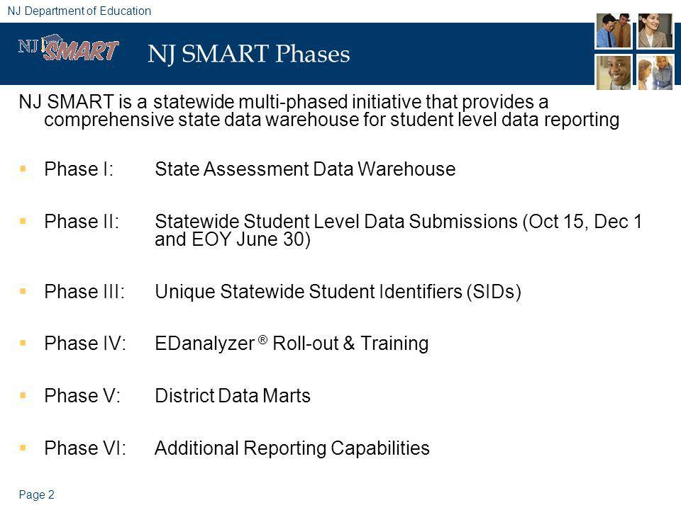Page 2 NJ Department of Education NJ SMART Phases NJ SMART is a statewide multi-phased initiative that provides a comprehensive state data warehouse for student level data reporting Phase I: State Assessment Data Warehouse Phase II: Statewide Student Level Data Submissions (Oct 15, Dec 1 and EOY June 30) Phase III: Unique Statewide Student Identifiers (SIDs) Phase IV: EDanalyzer ® Roll-out & Training Phase V:District Data Marts Phase VI:Additional Reporting Capabilities