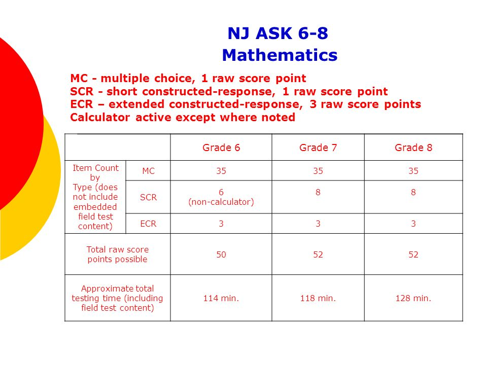 NJ ASK 6-8 Mathematics MC - multiple choice, 1 raw score point SCR - short constructed-response, 1 raw score point ECR – extended constructed-response, 3 raw score points Calculator active except where noted Grade 6Grade 7Grade 8 Item Count by Type (does not include embedded field test content) MC35 SCR 6 (non-calculator) 88 ECR333 Total raw score points possible 5052 Approximate total testing time (including field test content) 114 min.118 min.128 min.