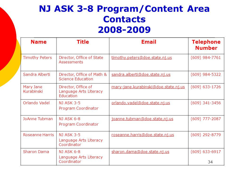 34 NJ ASK 3-8 Program/Content Area Contacts 2008-2009 NameTitleEmailTelephone Number Timothy PetersDirector, Office of State Assessments timothy.peters@doe.state.nj.us(609) 984-7761 Sandra AlbertiDirector, Office of Math & Science Education sandra.alberti@doe.state.nj.us(609) 984-5322 Mary Jane Kurabinski Director, Office of Language Arts Literacy Education mary-jane.kurabinski@doe.state.nj.us(609) 633-1726 Orlando VadelNJ ASK 3-5 Program Coordinator orlando.vadel@doe.state.nj.us(609) 341-3456 JoAnne TubmanNJ ASK 6-8 Program Coordinator joanne.tubman@doe.state,nj.us(609) 777-2087 Roseanne HarrisNJ ASK 3-5 Language Arts Literacy Coordinator roseanne.harris@doe.state.nj.us(609) 292-8779 Sharon DamaNJ ASK 6-8 Language Arts Literacy Coordinator sharon.dama@doe.state.nj.us(609) 633-6917