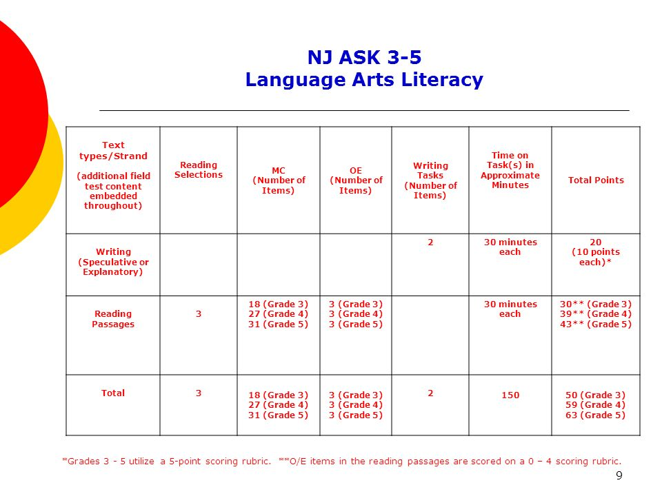 9 NJ ASK 3-5 Language Arts Literacy Text types/Strand (additional field test content embedded throughout) Reading Selections MC (Number of Items) OE (Number of Items) Writing Tasks (Number of Items) Time on Task(s) in Approximate Minutes Total Points Writing (Speculative or Explanatory) 230 minutes each 20 (10 points each)* Reading Passages 3 18 (Grade 3) 27 (Grade 4) 31 (Grade 5) 3 (Grade 3) 3 (Grade 4) 3 (Grade 5) 30 minutes each 30** (Grade 3) 39** (Grade 4) 43** (Grade 5) Total3 18 (Grade 3) 27 (Grade 4) 31 (Grade 5) 3 (Grade 3) 3 (Grade 4) 3 (Grade 5) 2 150 50 (Grade 3) 59 (Grade 4) 63 (Grade 5) *Grades 3 - 5 utilize a 5-point scoring rubric.