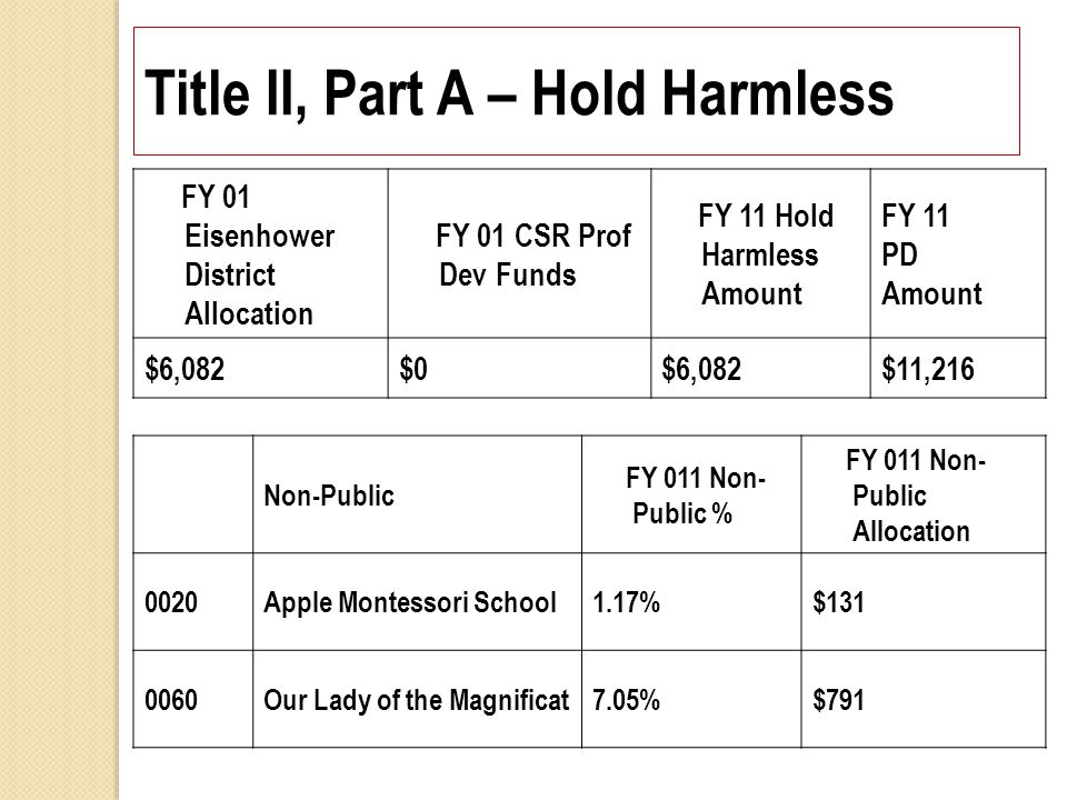 FY 01 Eisenhower District Allocation FY 01 CSR Prof Dev Funds FY 11 Hold Harmless Amount FY 11 PD Amount $6,082$0$6,082$11,216 Non-Public FY 011 Non- Public % FY 011 Non- Public Allocation 0020Apple Montessori School1.17%$131 0060Our Lady of the Magnificat7.05%$791 Title II, Part A – Hold Harmless