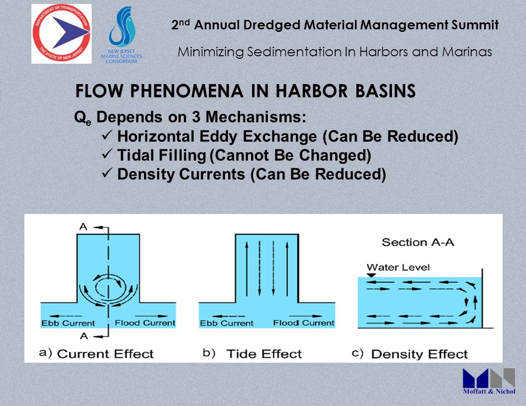 2 nd Annual Dredged Material Management Summit Minimizing Sedimentation In Harbors and Marinas FLOW PHENOMENA IN HARBOR BASINS Q e Depends on 3 Mechanisms: Horizontal Eddy Exchange (Can Be Reduced) Tidal Filling (Cannot Be Changed) Density Currents (Can Be Reduced)