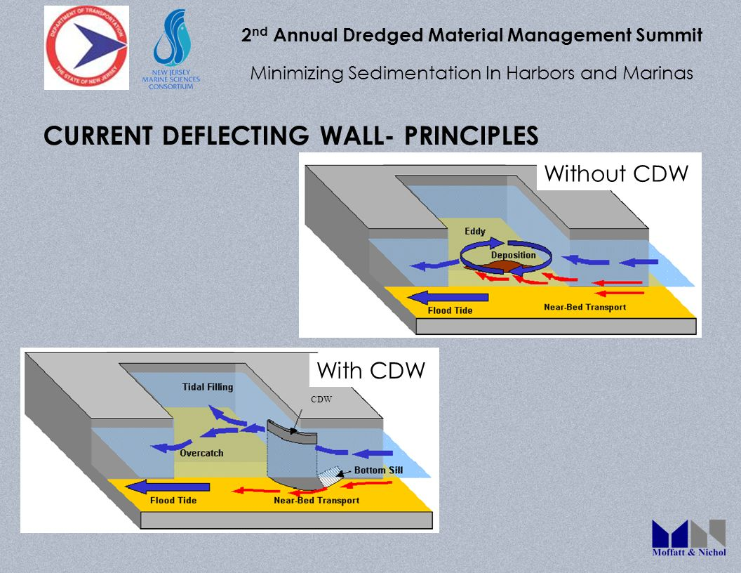 2 nd Annual Dredged Material Management Summit Minimizing Sedimentation In Harbors and Marinas CURRENT DEFLECTING WALL- PRINCIPLES Without CDW With CDW CDW