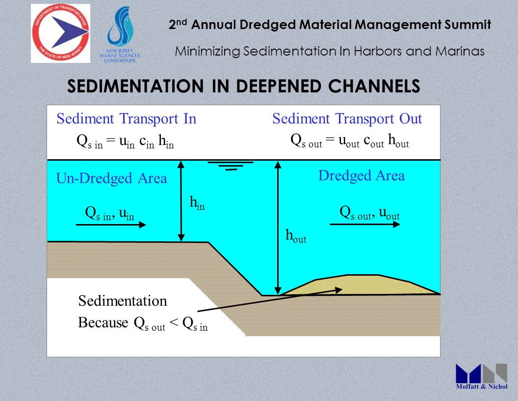 2 nd Annual Dredged Material Management Summit Minimizing Sedimentation In Harbors and Marinas SEDIMENTATION IN DEEPENED CHANNELS Q s in = u in c in h in Q s out = u out c out h out h in h out Because Q s out < Q s in Sedimentation Q s in, u in Sediment Transport InSediment Transport Out Q s out, u out Dredged Area Un-Dredged Area