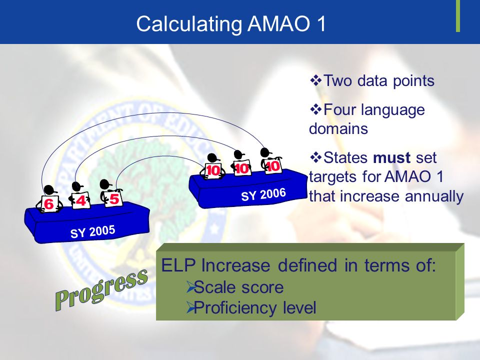 Calculating AMAO 1 SY 2005 SY 2006 Two data points Four language domains States must set targets for AMAO 1 that increase annually ELP Increase defined in terms of: Scale score Proficiency level
