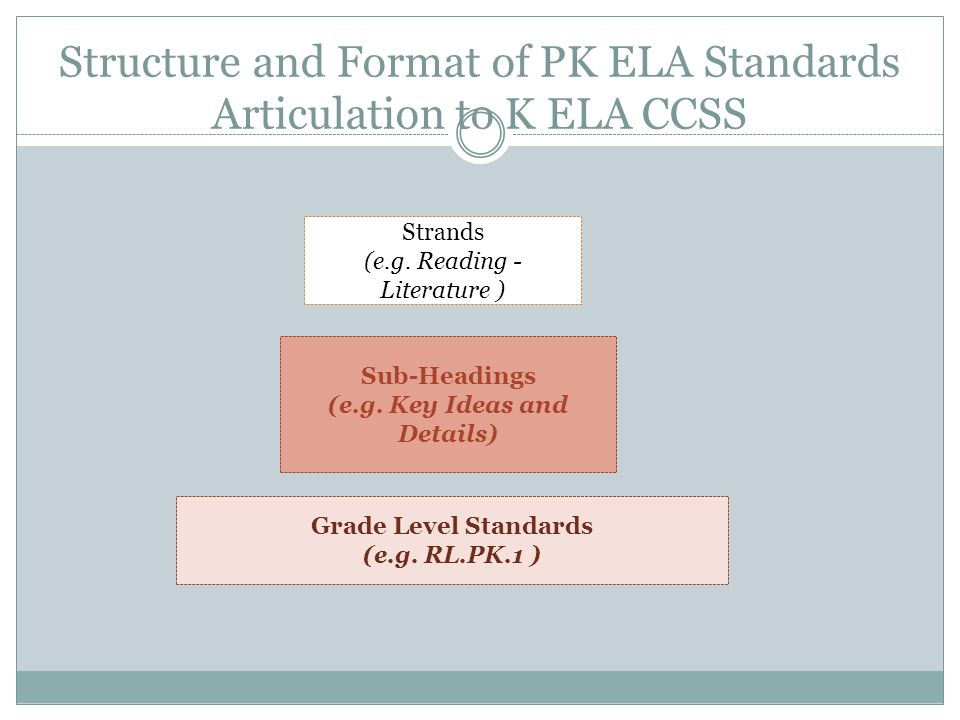 Structure and Format of PK ELA Standards Articulation to K ELA CCSS Strands (e.g.